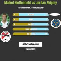 Maikel Kieftenbeld vs Jordan Shipley h2h player stats