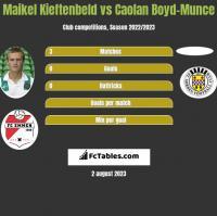 Maikel Kieftenbeld vs Caolan Boyd-Munce h2h player stats