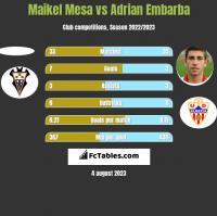 Maikel Mesa vs Adrian Embarba h2h player stats