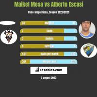 Maikel Mesa vs Alberto Escasi h2h player stats