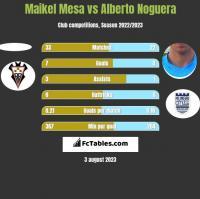 Maikel Mesa vs Alberto Noguera h2h player stats