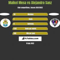 Maikel Mesa vs Alejandro Sanz h2h player stats