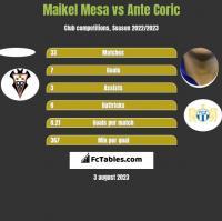 Maikel Mesa vs Ante Coric h2h player stats