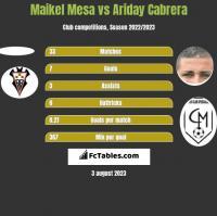 Maikel Mesa vs Ariday Cabrera h2h player stats