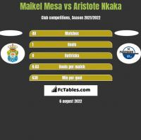 Maikel Mesa vs Aristote Nkaka h2h player stats