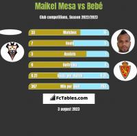 Maikel Mesa vs Bebe h2h player stats