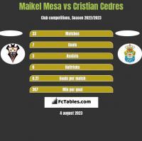 Maikel Mesa vs Cristian Cedres h2h player stats