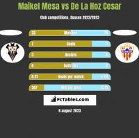 Maikel Mesa vs De La Hoz Cesar h2h player stats