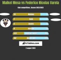 Maikel Mesa vs Federico Nicolas Varela h2h player stats