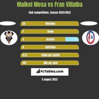 Maikel Mesa vs Fran Villalba h2h player stats