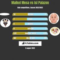 Maikel Mesa vs Isi Palazon h2h player stats