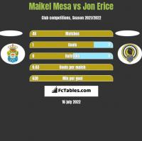 Maikel Mesa vs Jon Erice h2h player stats
