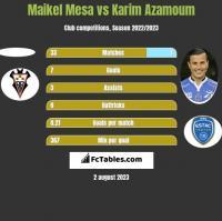 Maikel Mesa vs Karim Azamoum h2h player stats