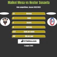 Maikel Mesa vs Nestor Susaeta h2h player stats