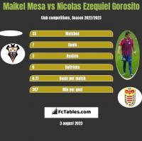 Maikel Mesa vs Nicolas Ezequiel Gorosito h2h player stats