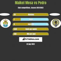 Maikel Mesa vs Pedro h2h player stats