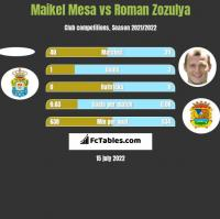 Maikel Mesa vs Roman Zozula h2h player stats