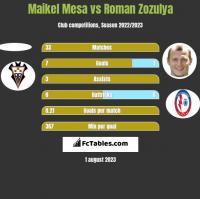 Maikel Mesa vs Roman Zozulya h2h player stats