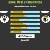 Maikel Mesa vs Daniel Ojeda h2h player stats