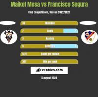 Maikel Mesa vs Francisco Segura h2h player stats