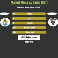 Maikel Mesa vs Diego Barri h2h player stats