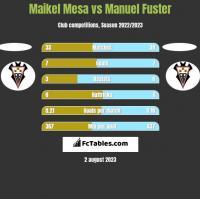 Maikel Mesa vs Manuel Fuster h2h player stats