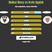 Maikel Mesa vs Arvin Appiah h2h player stats