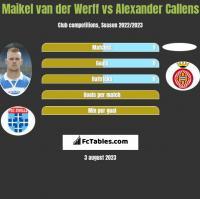 Maikel van der Werff vs Alexander Callens h2h player stats
