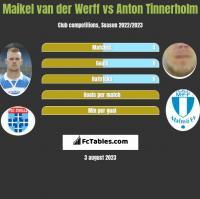 Maikel van der Werff vs Anton Tinnerholm h2h player stats