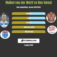 Maikel van der Werff vs Ben Sweat h2h player stats