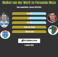 Maikel van der Werff vs Fernando Meza h2h player stats