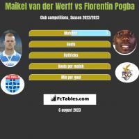Maikel van der Werff vs Florentin Pogba h2h player stats