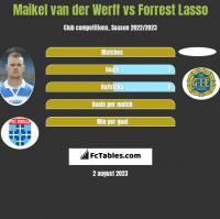 Maikel van der Werff vs Forrest Lasso h2h player stats