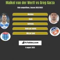 Maikel van der Werff vs Greg Garza h2h player stats
