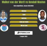 Maikel van der Werff vs Kendall Waston h2h player stats