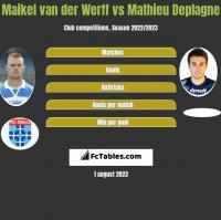 Maikel van der Werff vs Mathieu Deplagne h2h player stats