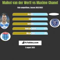 Maikel van der Werff vs Maxime Chanot h2h player stats