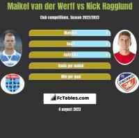 Maikel van der Werff vs Nick Hagglund h2h player stats