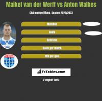 Maikel van der Werff vs Anton Walkes h2h player stats
