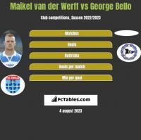 Maikel van der Werff vs George Bello h2h player stats