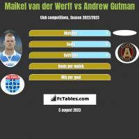 Maikel van der Werff vs Andrew Gutman h2h player stats
