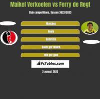 Maikel Verkoelen vs Ferry de Regt h2h player stats