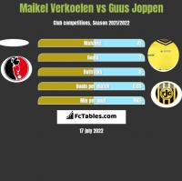 Maikel Verkoelen vs Guus Joppen h2h player stats