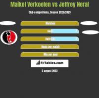 Maikel Verkoelen vs Jeffrey Neral h2h player stats