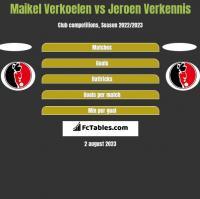 Maikel Verkoelen vs Jeroen Verkennis h2h player stats