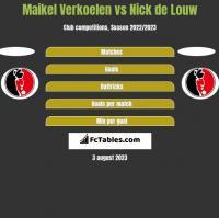 Maikel Verkoelen vs Nick de Louw h2h player stats
