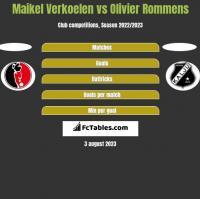 Maikel Verkoelen vs Olivier Rommens h2h player stats