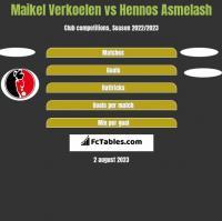 Maikel Verkoelen vs Hennos Asmelash h2h player stats