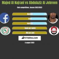 Majed Al Najrani vs Abdulaziz Al Jebreen h2h player stats