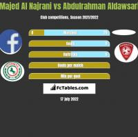Majed Al Najrani vs Abdulrahman Aldawsari h2h player stats